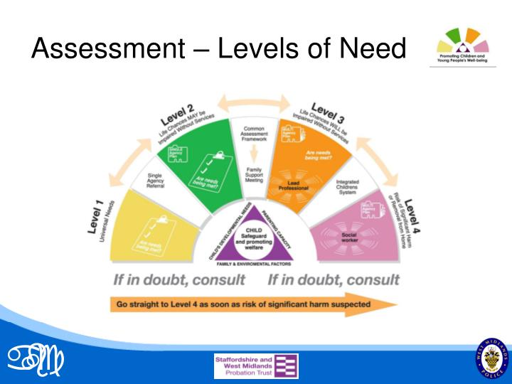 Assessment – Levels of Need