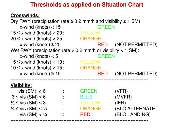 Thresholds as applied on Situation Chart