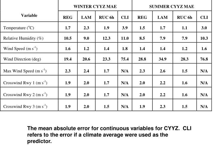 The mean absolute error for continuous variables for CYYZ.  CLI refers to the error if a climate average were used as the predictor.