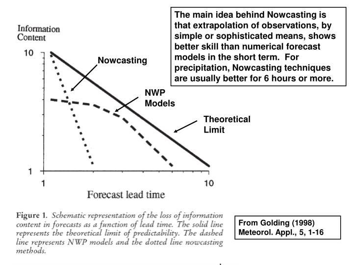 The main idea behind Nowcasting is that extrapolation of observations, by simple or sophisticated means, shows better skill than numerical forecast models in the short term.  For precipitation, Nowcasting techniques are usually better for 6 hours or more.