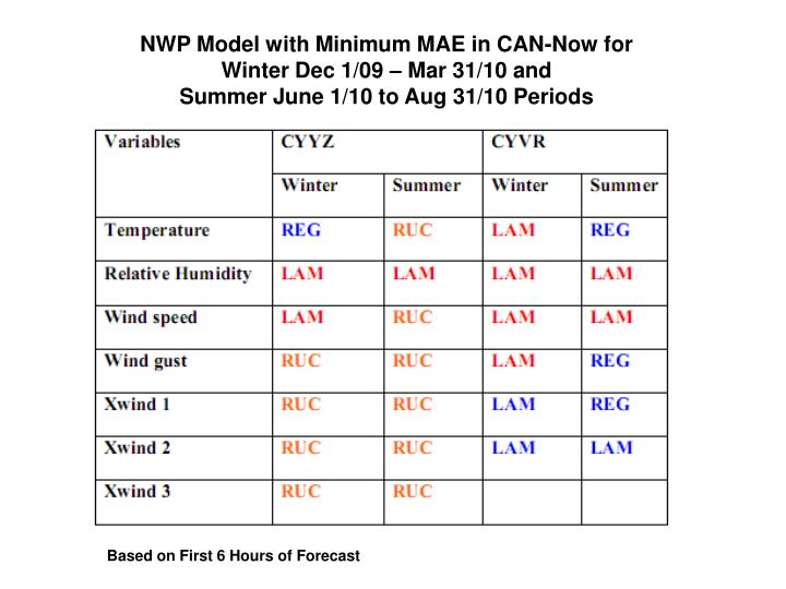 NWP Model with Minimum MAE in CAN-Now for