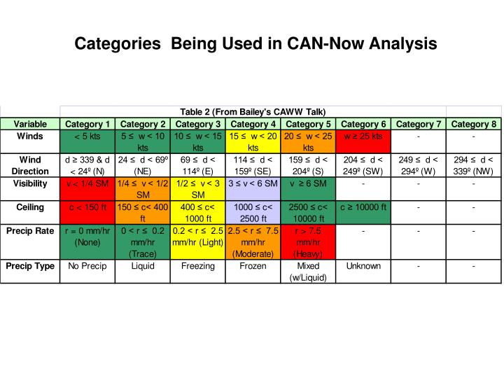 Categories  Being Used in CAN-Now Analysis