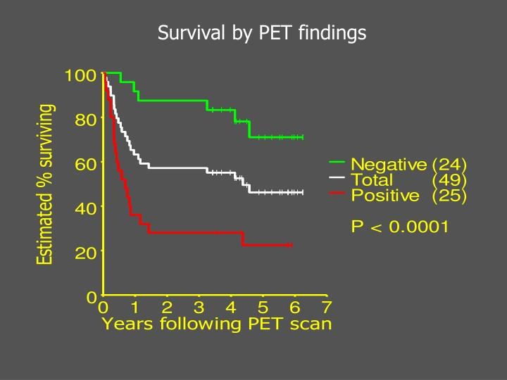 Survival by PET findings