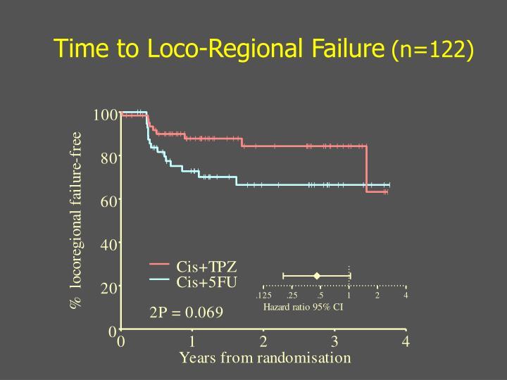Time to Loco-Regional Failure