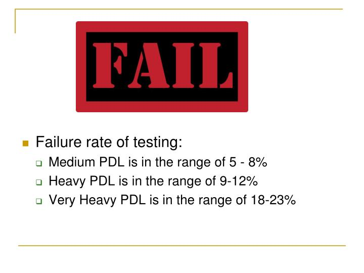 Failure rate of testing: