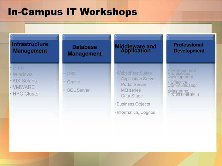 In-Campus IT Workshops
