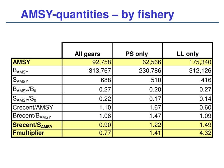 AMSY-quantities – by fishery