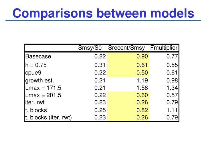 Comparisons between models