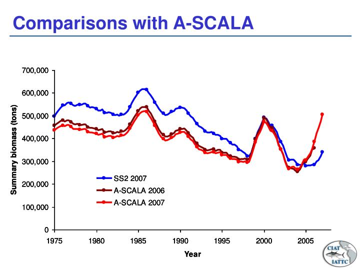 Comparisons with A-SCALA