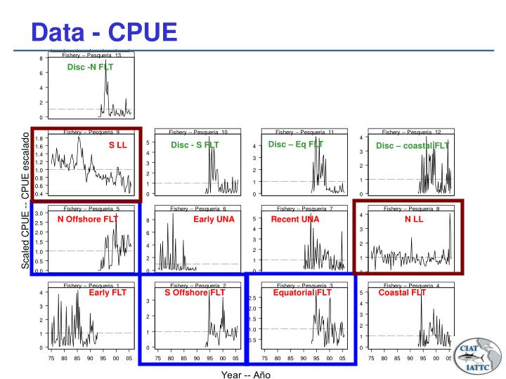 Data - CPUE