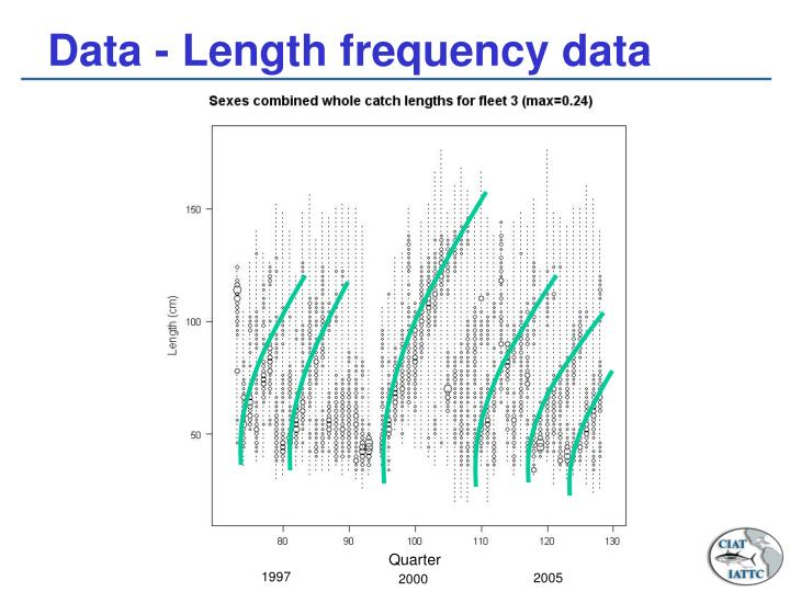Data - Length frequency data
