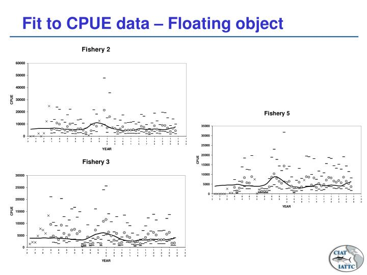 Fit to CPUE data – Floating object