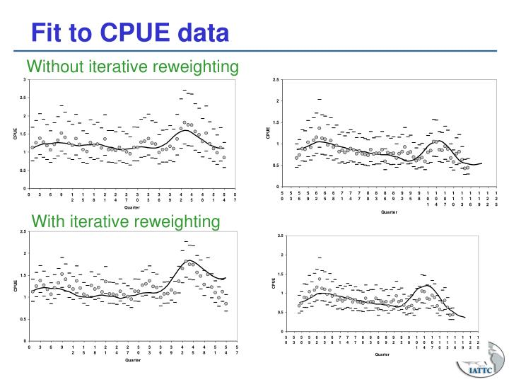 Fit to CPUE data