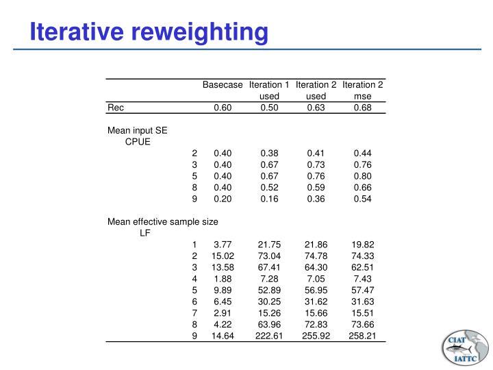 Iterative reweighting