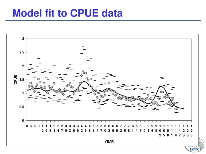 Model fit to CPUE data