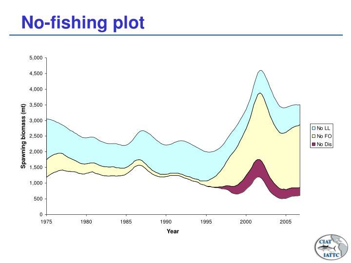 No-fishing plot