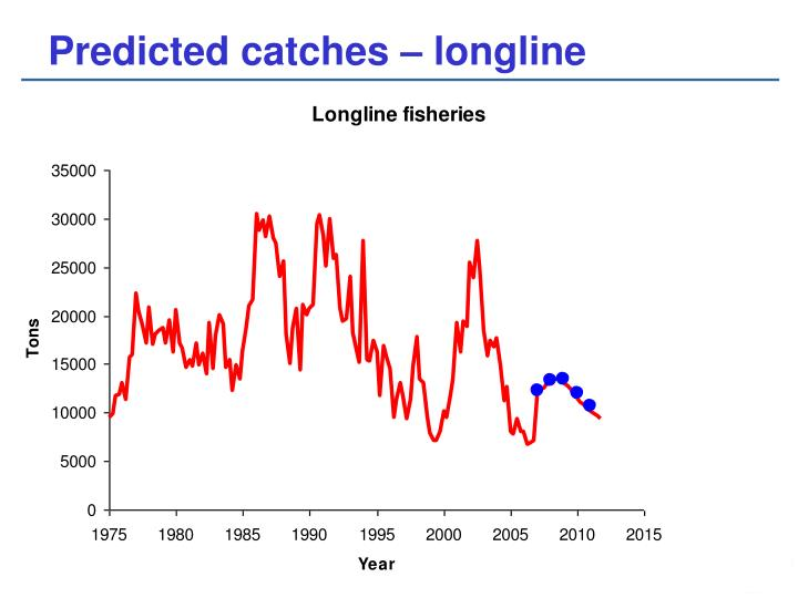 Predicted catches – longline