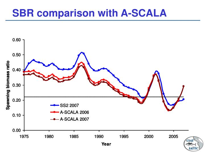 SBR comparison with A-SCALA