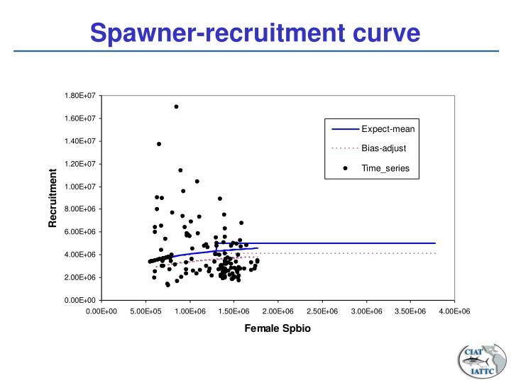 Spawner-recruitment curve