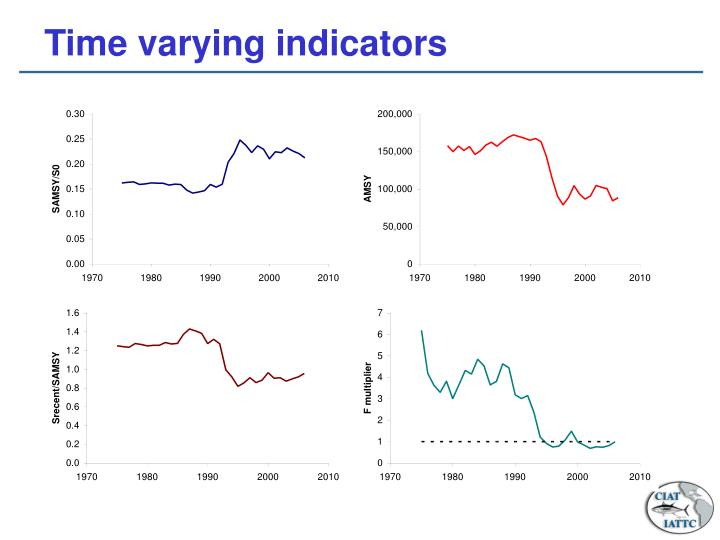 Time varying indicators