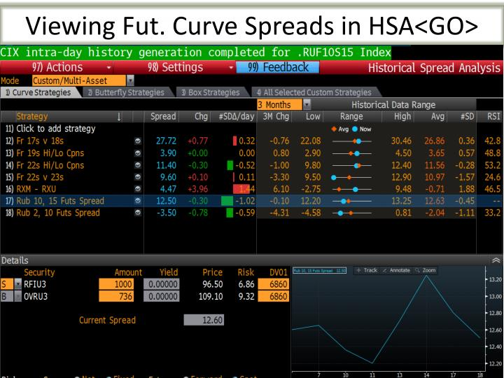 Viewing Fut. Curve Spreads in HSA<GO>