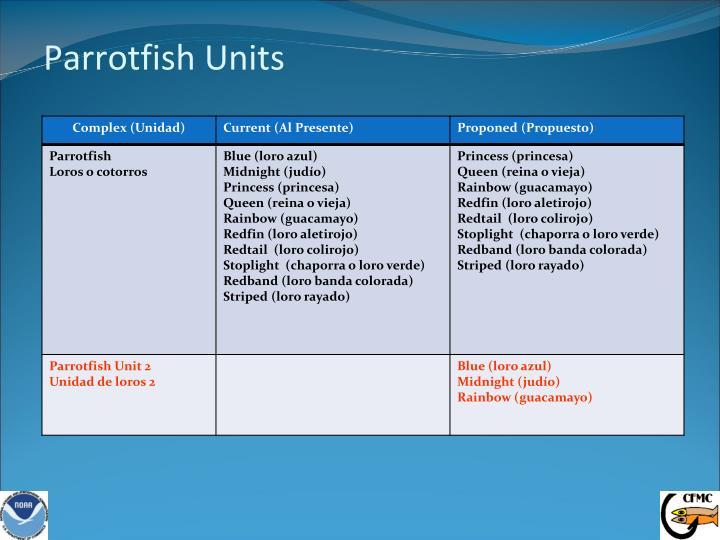 Parrotfish Units
