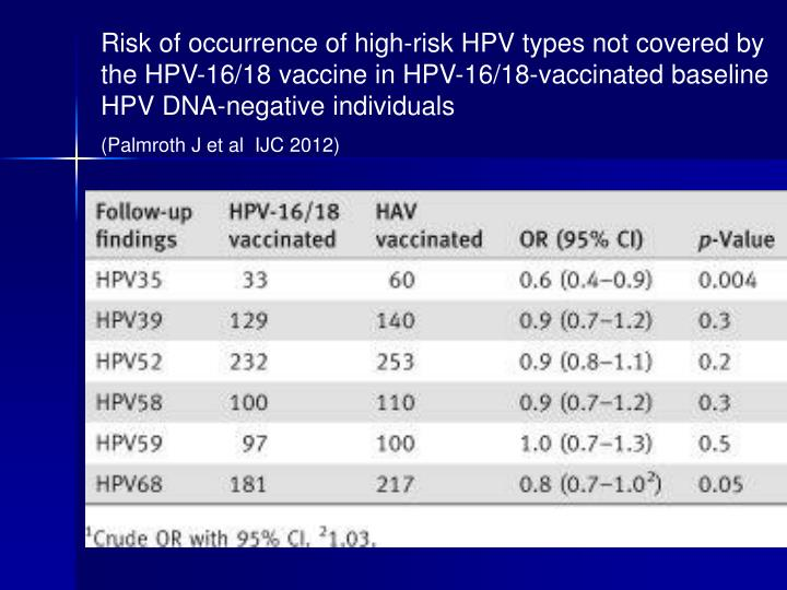 Risk of occurrence of high-risk HPV types not covered by the HPV-16/18 vaccine in HPV-16/18-vaccinated baseline HPV DNA-negative individuals