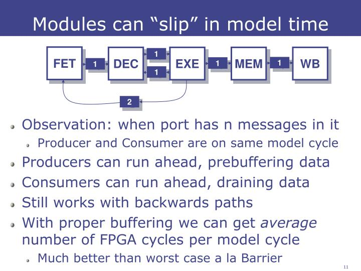 "Modules can ""slip"" in model time"