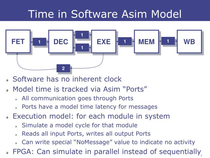 Time in Software Asim Model