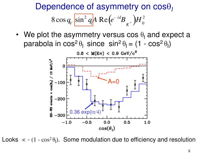 Dependence of asymmetry on cos