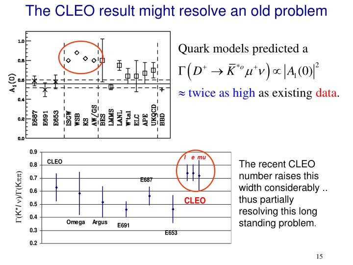 The CLEO result might resolve an old problem