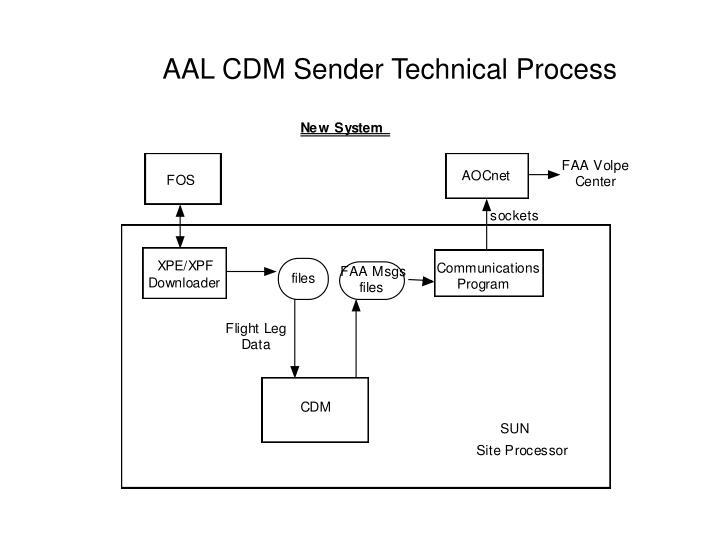 AAL CDM Sender Technical Process