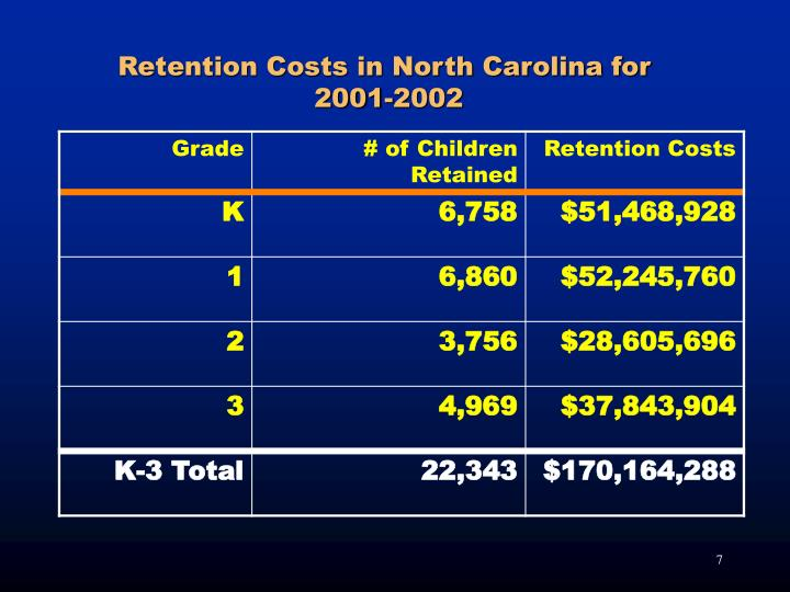 Retention Costs in North Carolina for