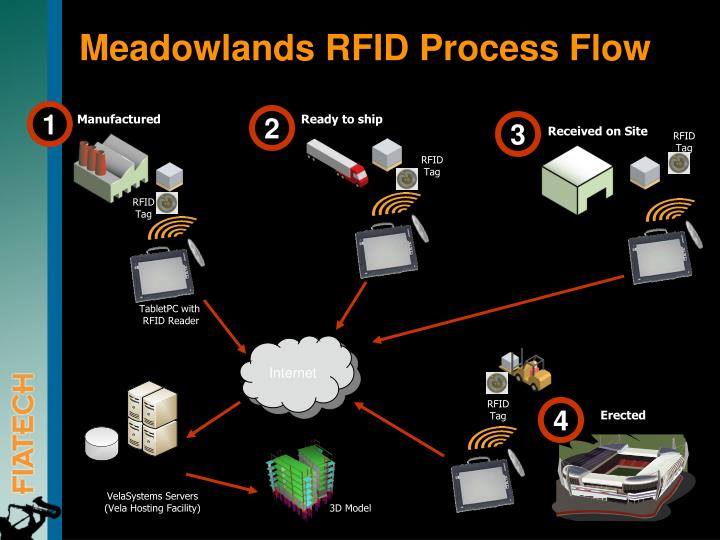 Ppt Field Bim Rfid Enabled Production Management On