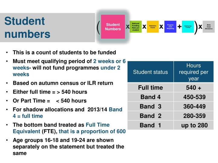This is a count of students to be funded