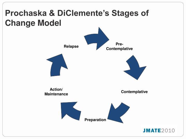 Prochaska & DiClemente's Stages of Change Model