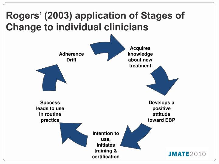 Rogers' (2003) application of Stages of Change to individual clinicians