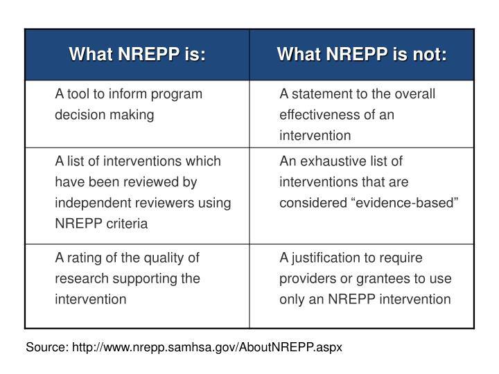 Source: http://www.nrepp.samhsa.gov/AboutNREPP.aspx