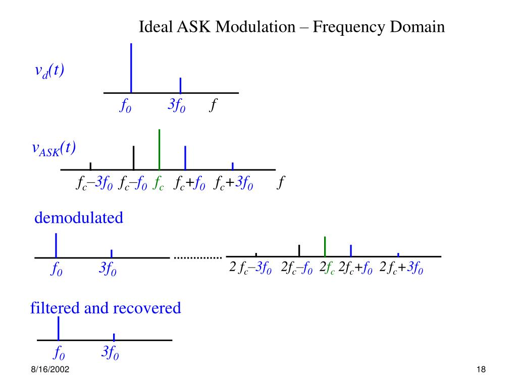 PPT - Modems Key Learning Points Fundamentals of modulation and