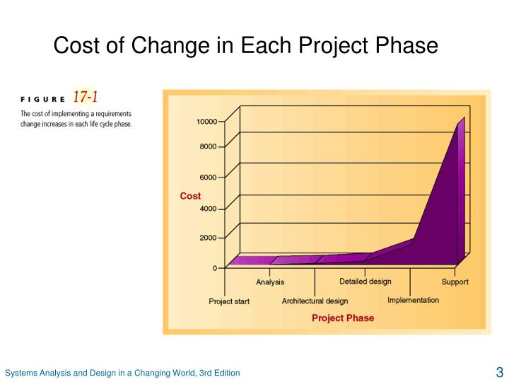 Cost of change in each project phase