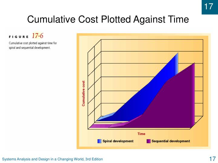 Cumulative Cost Plotted Against Time