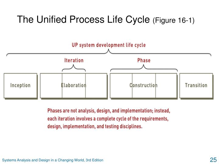 The Unified Process Life Cycle