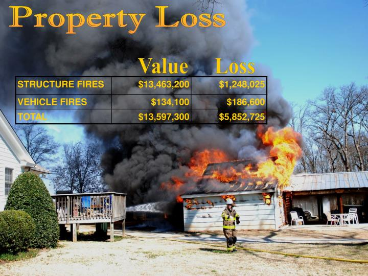 Property Loss