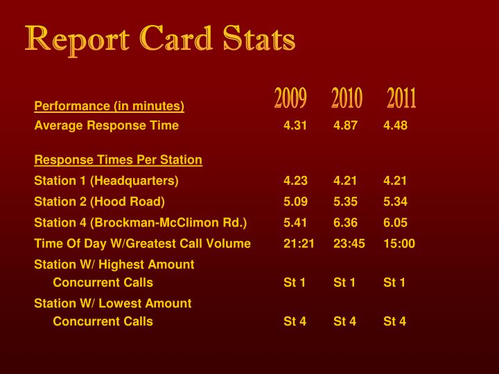 Report Card Stats