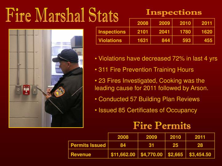 Fire Marshal Stats
