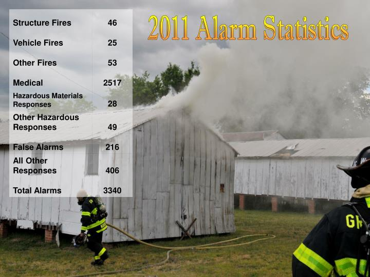 2011 Alarm Statistics