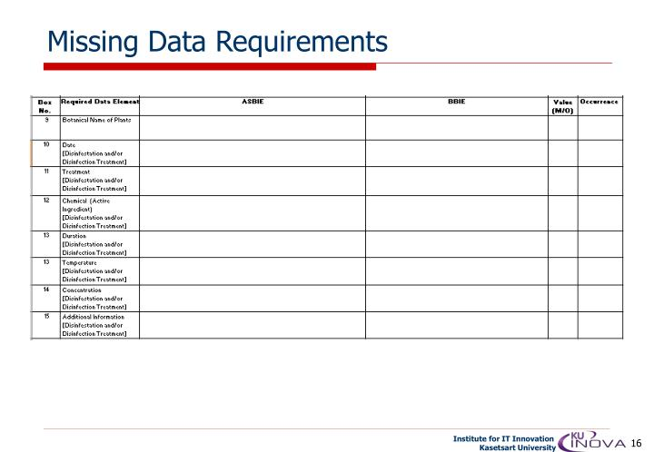 Missing Data Requirements