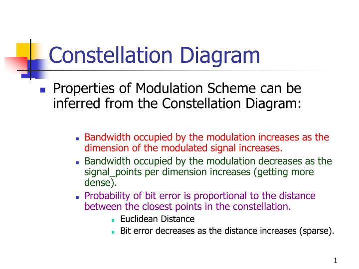 constellation diagram n.