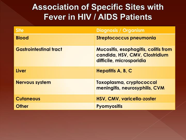Association of Specific Sites with Fever in HIV / AIDS Patients