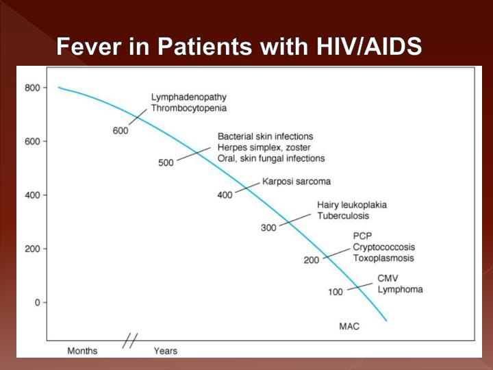 Fever in Patients with HIV/AIDS